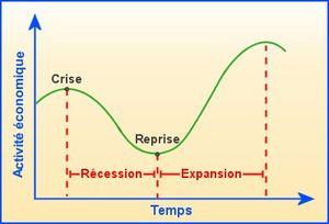 Illustration d'un cycle de Juglar : ici la courbe traduit la fin d'un cycle puis le début du cycle suivant