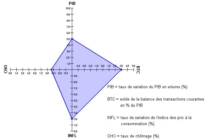 Exemple de représentation de carré magique de Kaldor