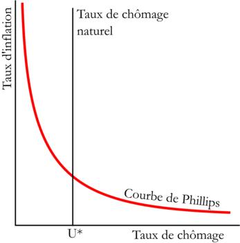 Représentation graphique de la courbe de Phillips
