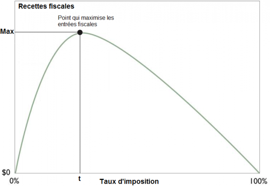 Représentation graphique de la courbe de Laffer