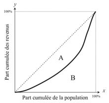 Représentation graphique du coefficient de Gini