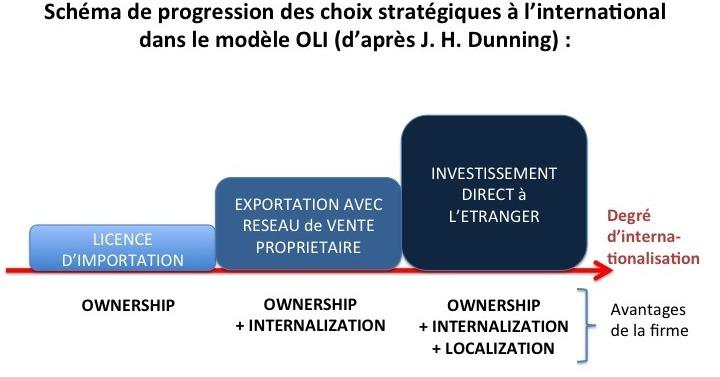 Une théorie sur le processus d'internationalisation des firmes