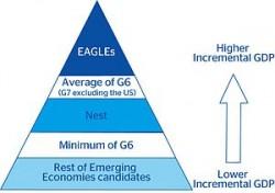 Typologies créées par BBVA : EAGLEs et Nest