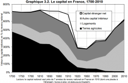 graphique capital revenu piketty