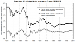 graphique inégalité revenu en France piketty