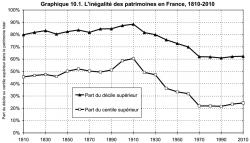 inégalité patrimoine france piketty