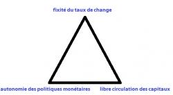 Le triangle d'incompatibilité de Mundell, essentiel à la bonne compréhension des politiques monétaires