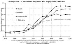 graphique prélèvement obligatoires 1870 2010