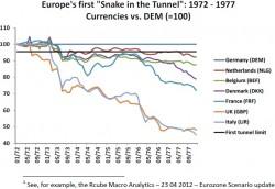 La toute-puissance du mark à l'heure du serpent monétaire (source : Macronomy)
