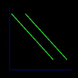 La courbe Investment-Savings: l'équilibre sur le marché des biens et services