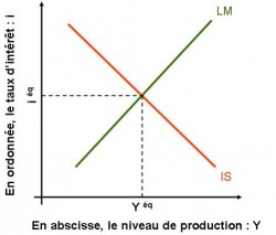 Le modèle IS-LM: l'équilibre macroéconomique du courant de la Synthèse