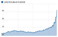 Le cours du rouble en dollars (source : Boursorama, au 18/12/2014)