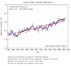 Températures annuelles moyennes par année, selon la JMA