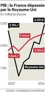 Selon la Commission européenne, le PIB anglais aurait dépassé le PIB français en 2014. Mais qu'est ce que cela veut dire?