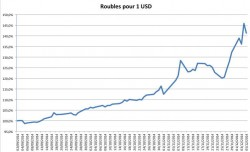 L'évolution du rouble fin 2014 par rapprot au dollar, ne serait-elle plus qu'un lointain souvenir ? (graphique issu du site www.russeurope.com)