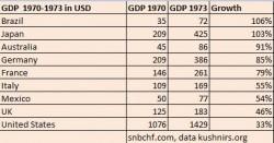 Croissante très forte au Japon, moyenne en Europe et ralentie aux Etats-Unis : tel est le constat au tout début des années 1970 (source snbchf.com)