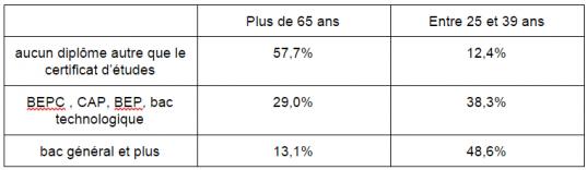 Niveau de diplôme en fonction des groupes d'âges, source: recensement de 2009
