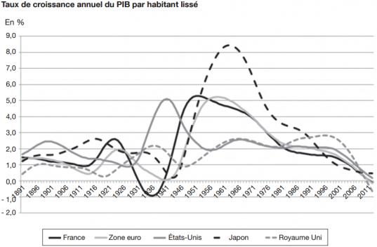 Taux de croissance annuel du PIB/hab lissé source: étude de Bergeaud, Cette, Lecat