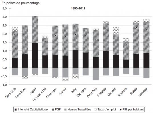 Décomposition des facteurs d'évolution du PIB par habitant sur la période 1890-2012 source : étude de Bergeaud, Cette, Lecat