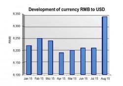 La dévaluation du yuan vue à travers le taux de change vis-à-vis du dollar (source : Petrex)