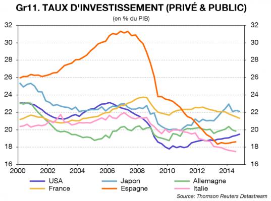 Evolution du taux d'investissement entre 2000 et 2014, source Econote n°23 Société Générale