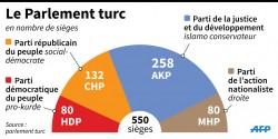 La composition du parlement turc après les élections du 7 Juin 2015.