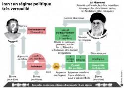 Source France Culture d'une cartographie du pouvoir iranien