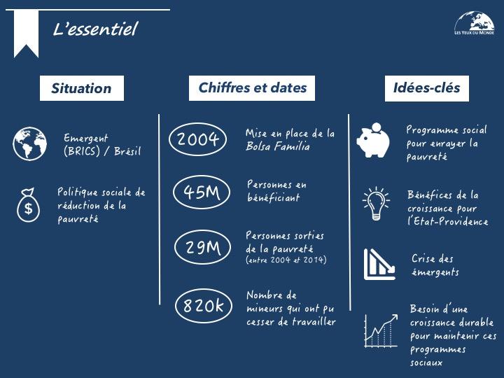 Infographie Brésil