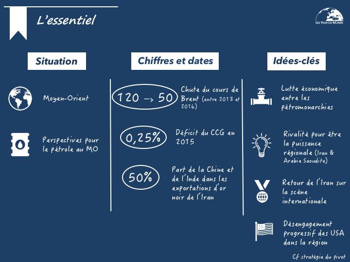 Infographie Pétrole
