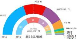 composition-parlement-espagne-les-yeux-du-monde