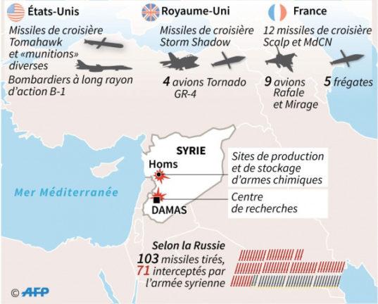 Frappes occidentales en Syrie, ou la fausse responsabilité de protéger