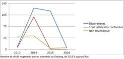 """Nombre de décès """"revendiqués"""" au Xinjiang depuis 2013"""