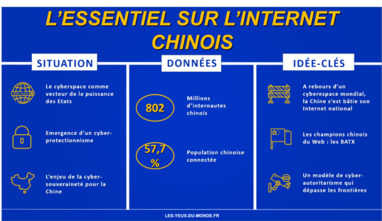 Infographie internet chinois