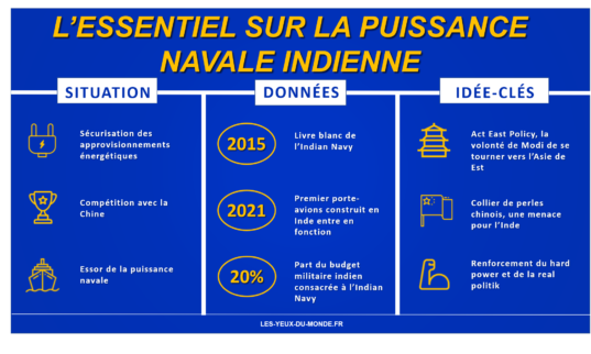 Infographie puissance navale indienne
