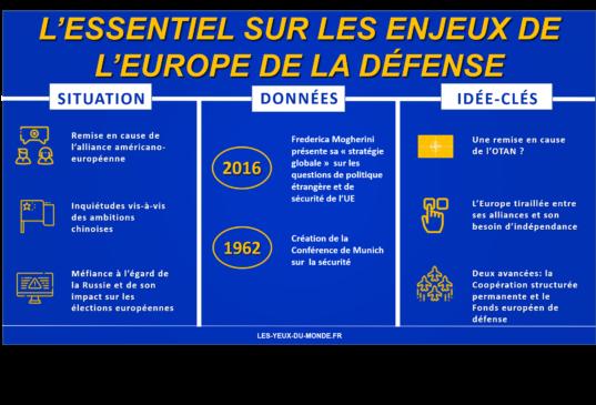 Infographie europe de la défense