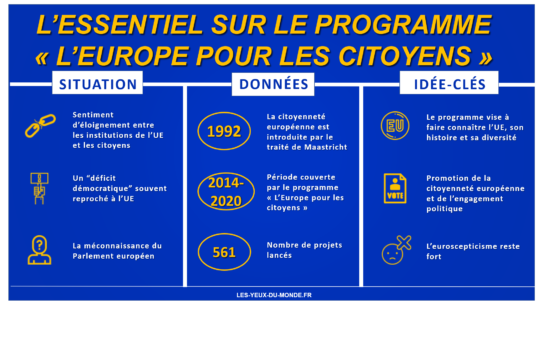Infographie l'Europe pour les citoyens