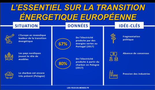 Infographie transition énergétique Europe