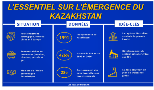 infographie émergence du kazakhstan