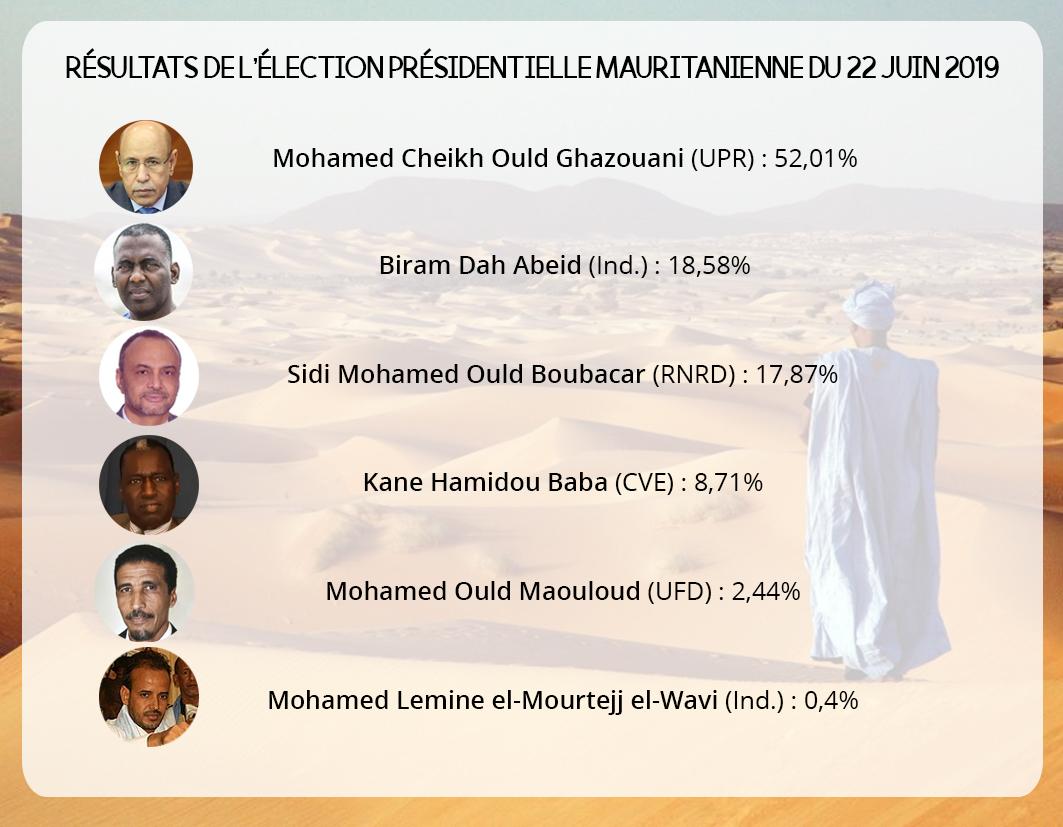 Un tableau des scores des candidats à l'élection présidentielle mauritanienne