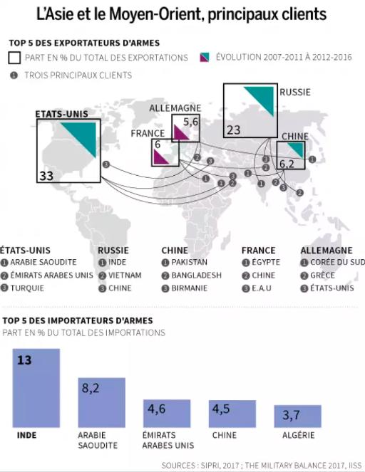 cartographie du commerce d'armements réarmement