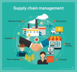 La spécialisation rime avec la division du travail. A mesure que l'optimisation augmente, la complexité technologique et logistique s'accroissent.