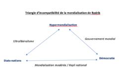 Le triangle de Rodrik montre l'incompatibilité d'avoir simultanément une hypermondialisation, de la démocratie et des Etats-nations.
