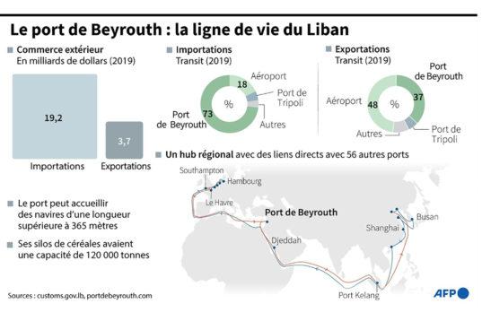 Infographie de l'AFP sur le port de Beyrouth suite à l'explosion